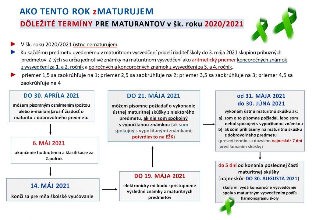 Termíny_pre_maturantov_2020-2021